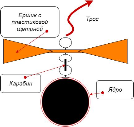 Схема ершика для чистки дымоходов.