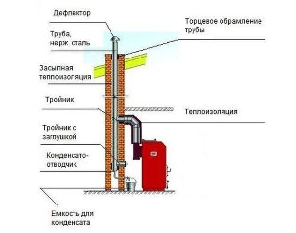Схема классической системы дымоотвода из отопительного котла.