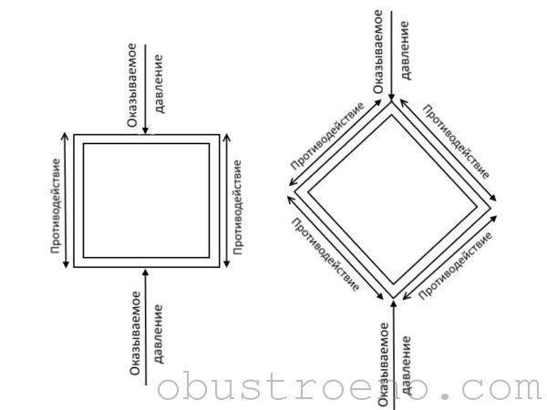 Схема линий противодействий, которые оказывают рёбра жёсткости оказываемому давлению