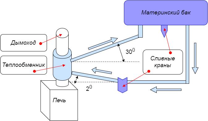 Схема монтажа теплообменника на дымоход.