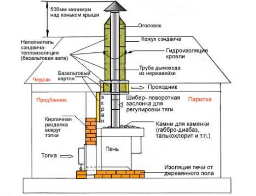 Схема правильной установки банной печи.
