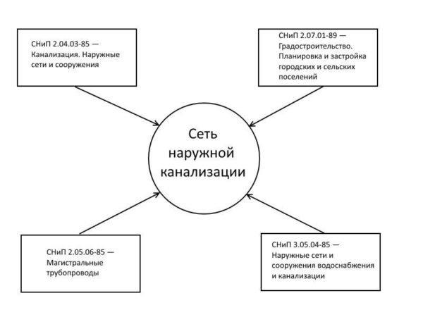 Схема с действующими СНиПами по монтажу наружной канализации