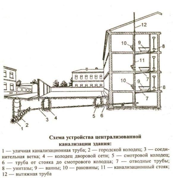 Схема системы канализации в многоквартирном доме.