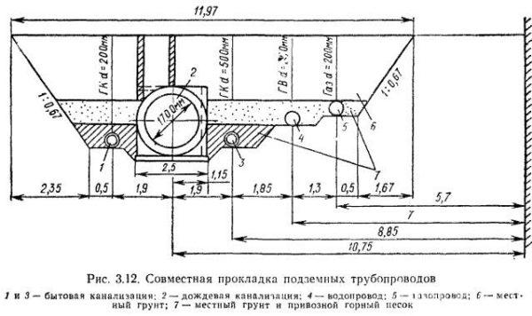 Схема совместной прокладки разных по назначению трубопроводов