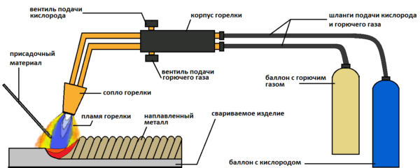 Схема сварки кислородно-ацетиленовой горелкой.