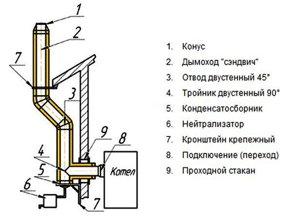 Как сделать дымоход своими руками в частном доме