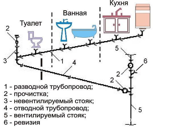 Схема внутренней канализации с расчетными уклонами труб.