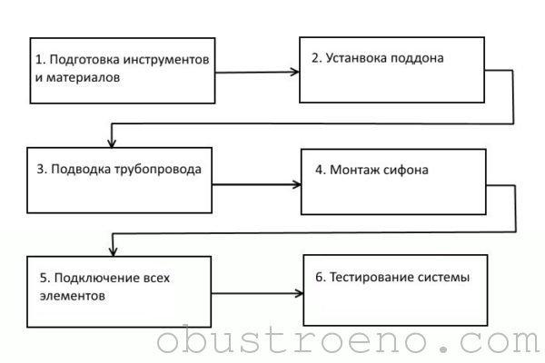 Схема выполняемых при подключении канализации к душевой кабине работ