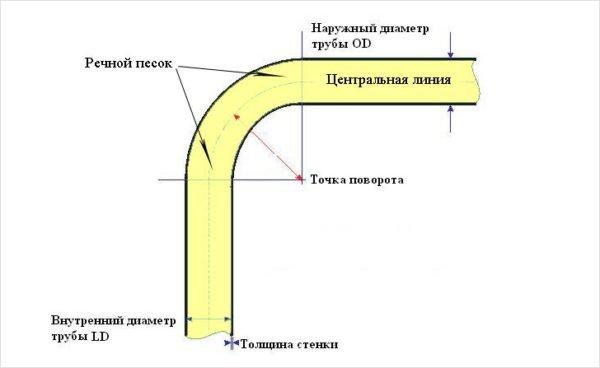 Схема заполнения трубы песком