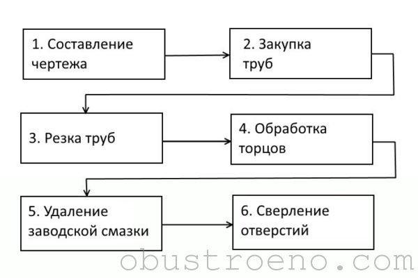 Схематическая инструкция подготовительных работ
