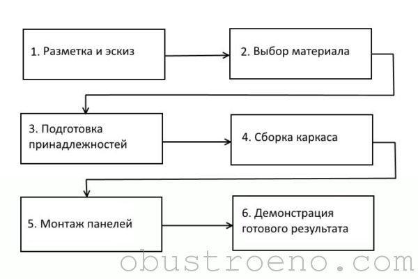 Схематическая инструкция выполняемых работ