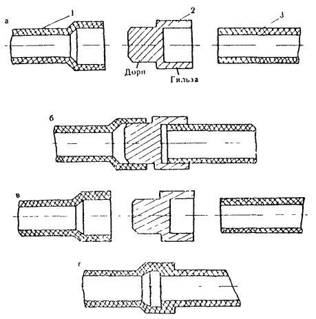 Схематическое изображение раструбной сварки полипропиленовых труб.