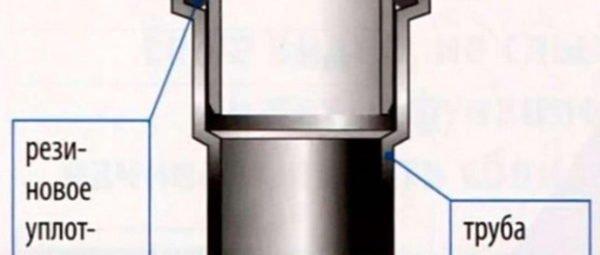 Схематичное изображение раструбного соединения.
