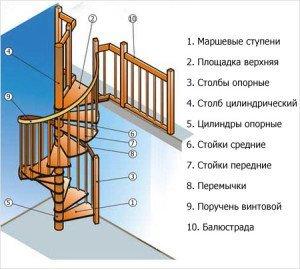 Составляющие винтовой лестницы.
