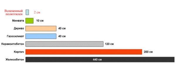 Сравнительный график теплоизоляционных свойств различных материалов.