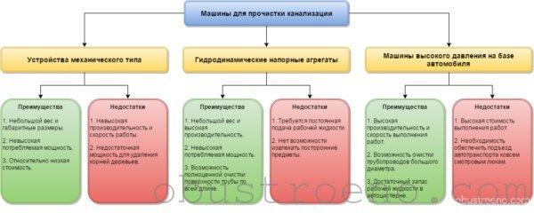 Сводная схематическая таблица по различным типам машин.