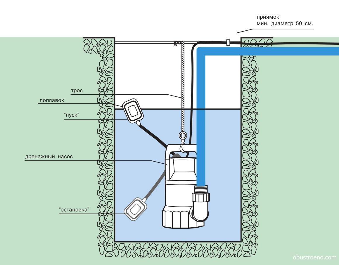 Электрическая схема дренажного насоса с поплавком