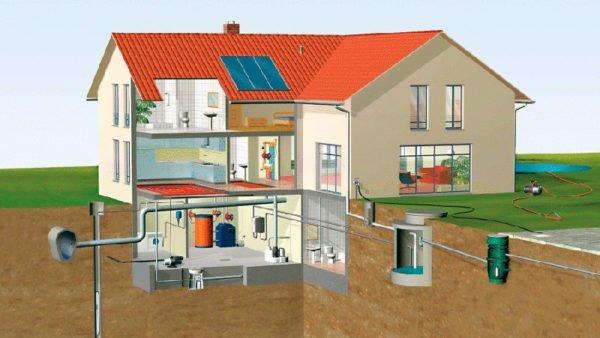 Типичная схема водоснабжения частного дома.