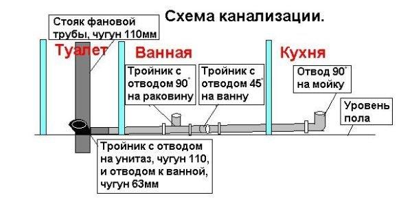 Типовая схема канализации.