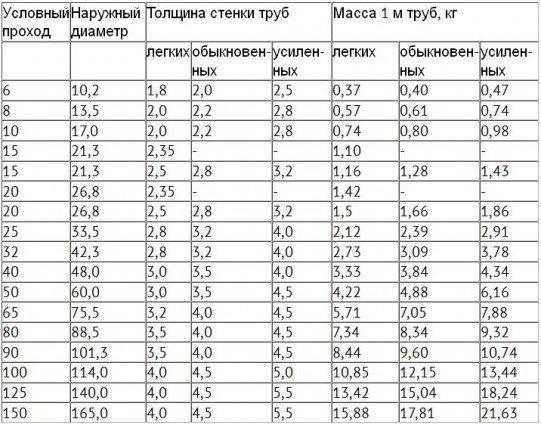 Толщина стенок у разных типов ВГП труб.