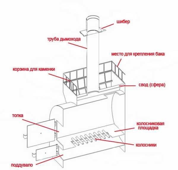 Самодельная печь дымоход дымоход твердотопливного котла через стену