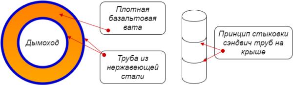 Устройство и схема стыковки сэндвич дымоходов.