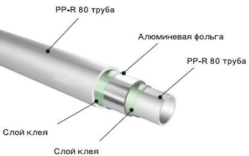 Устройство полипропиленовой трубы с армирующим слоем алюминиевой фольги.