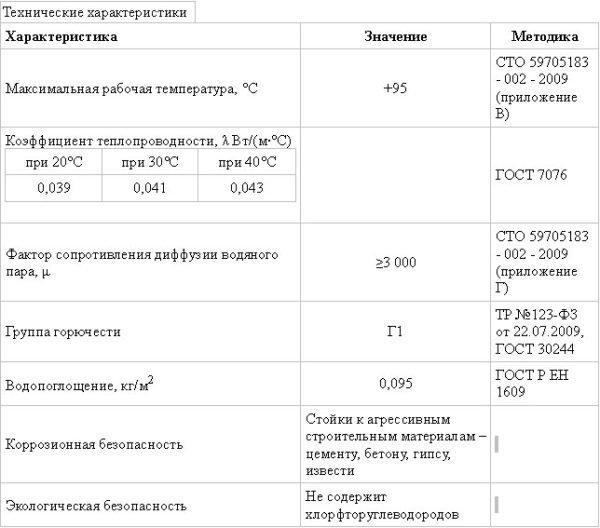 В таблице представлены технические параметры материала.