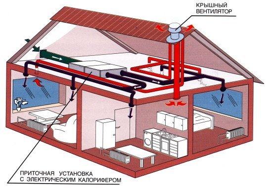 Вентиляционная разводка в частном доме.
