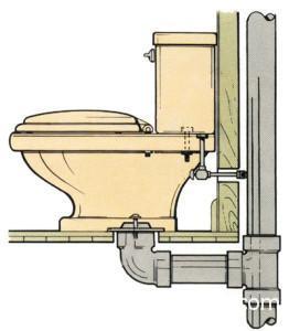 Вертикальное подключение сантехнического прибора.