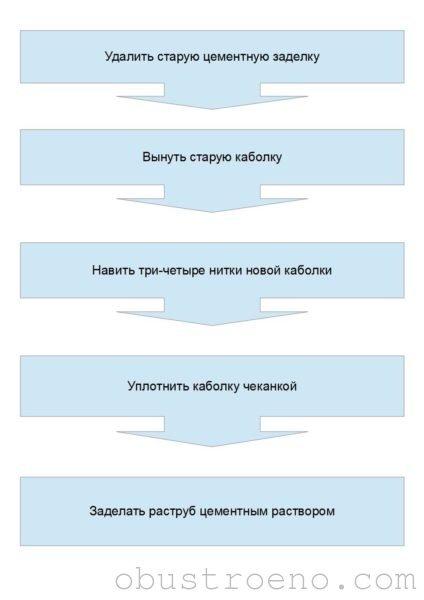 Восстановление герметичности чугунного раструба.