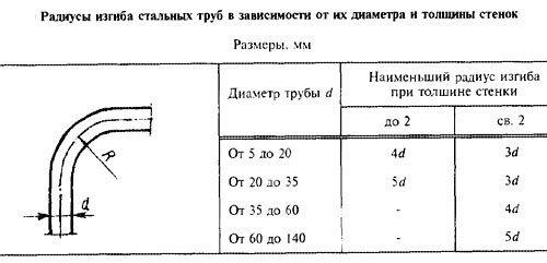 Зависимость минимального радиуса от диаметры трубки