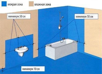 Гидроизолировать желательно не только пол, но и некоторые участки стен.