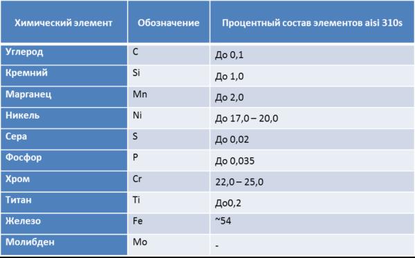Химический состав нержавейки AISI 310S.