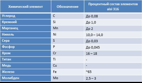 Химический состав нержавейки марки AISI 316.