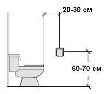 Именно такое положения держателя в туалете является идеальным
