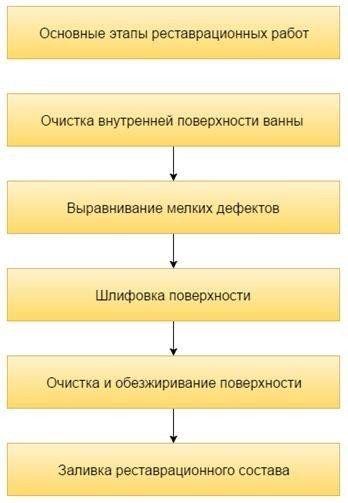 Инструкция того, как проводится обновление металлических ванн