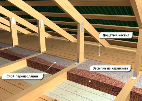 Использование керамзита для утепления пола на чердаке.
