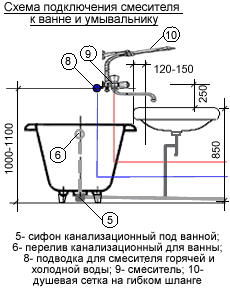 Из этой схемы вы сможете узнать,на какой высоте вешать сантехническое оборудование в соответствии с особенностями санузла
