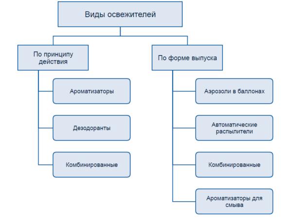 Классификация составов