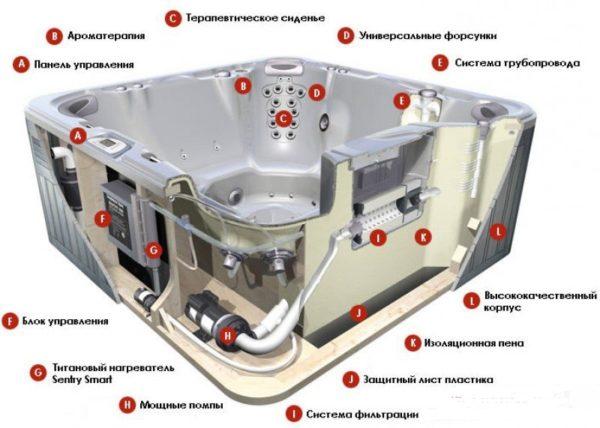 Конструкция джакузи: пневмовыключатель, купель, насос, компрессор. Форсунки