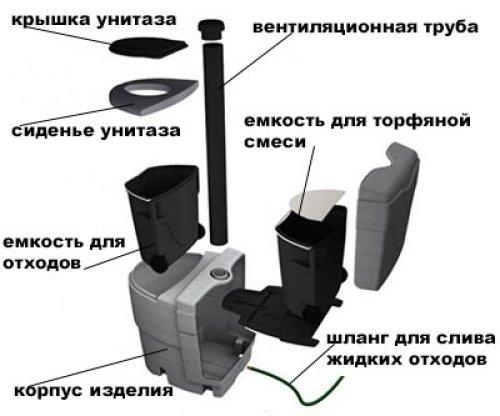 Конструкция переносной торфяной уборной.