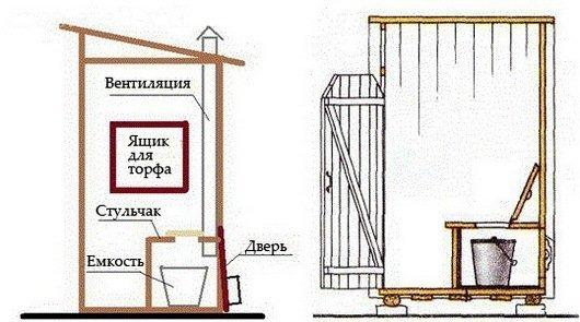 Как построить торфяной туалета своими руками
