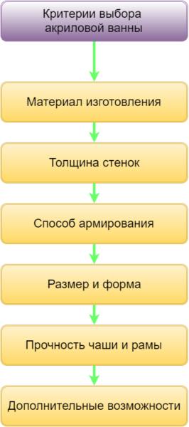 Критерии выбора акриловой ванны.