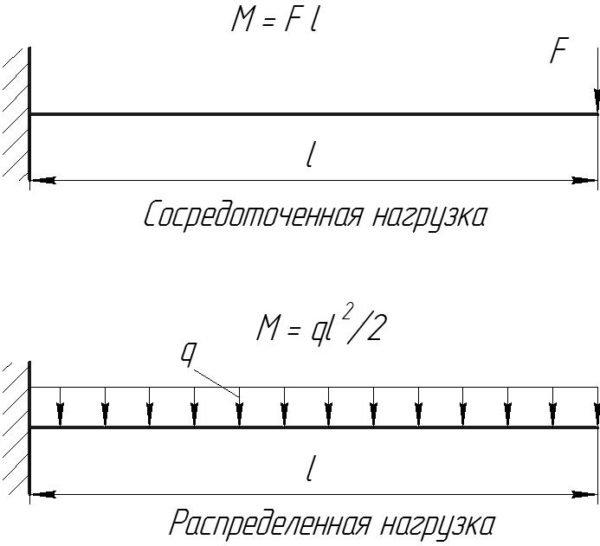 Максимальные моменты при нагрузке консоли сосредоточенной и распределенной нагрузкой