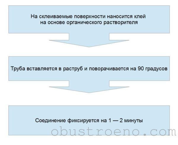 Монтаж клеевого раструба на напорном трубопроводе из ПВХ.