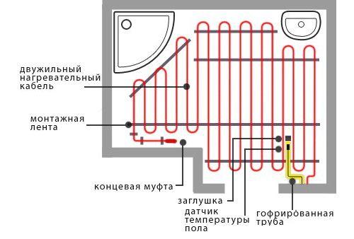 На фото - наглядная схема обустройства электрического подогрева в санузле.
