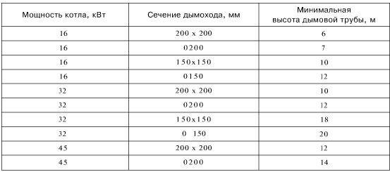 На фото - простая таблица для определения необходимого сечения и высоты