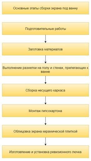 На схеме перечислены этапы, которые нам предстоит выполнить