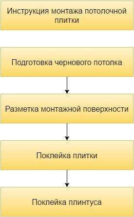 На схеме показано, как оклеить потолок плиткой